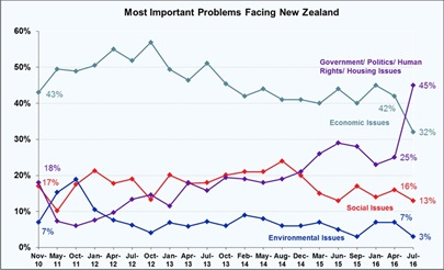 Most Important Problems Facing New Zealand - July 2016
