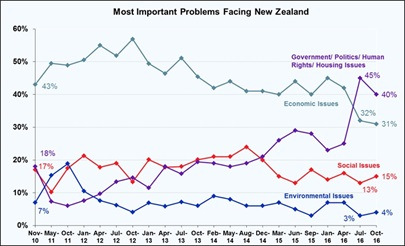 Most Important Problems Facing New Zealand - October 2016