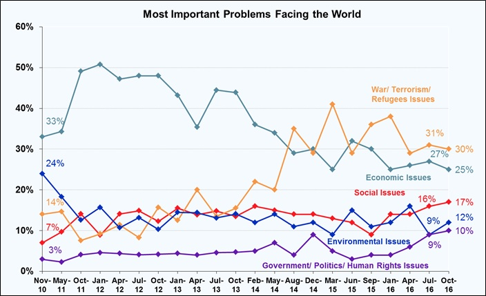 Most Important Problem Facing the World - October 2016