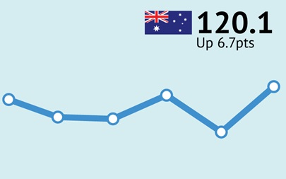 ANZ-Roy Morgan Australian Consumer Confidence Rating - January 7/8, 2017 - 120.1