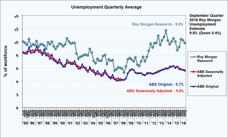 Roy Morgan Quarterly Unemployment Estimate - September Quarter 2016 - 9.8%