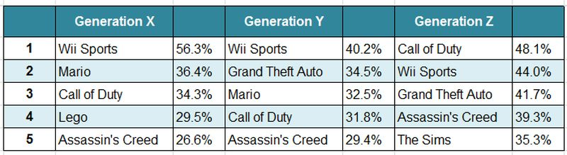 top-games-by-gen-table