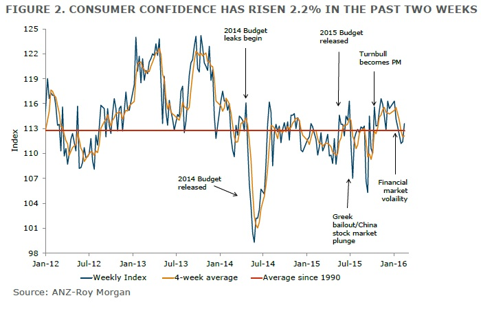 ANZ-Roy Morgan Australian Consumer Confidence Rating - February 16, 2016 - 113.6