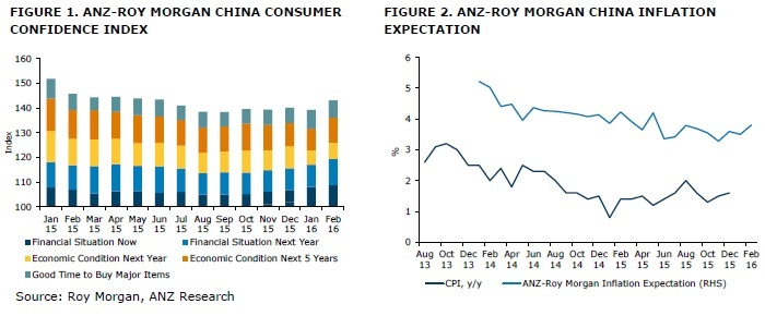 ANZ-Roy Morgan Chinese Consumer Confidence Rating - February 2016 - 139.2