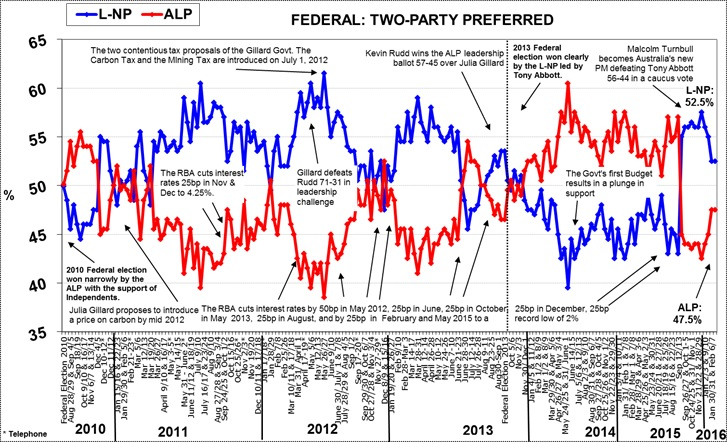 Morgan Poll on Federal Voting Intention - February 22, 2016