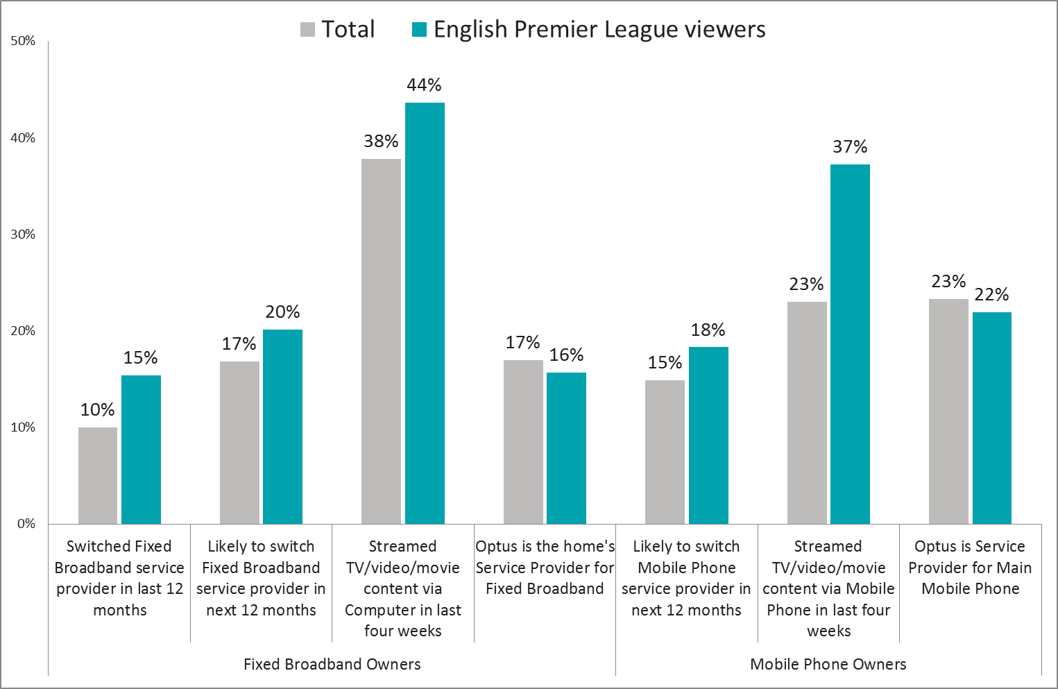 Are Australia's 1 7 million English Premier League viewers