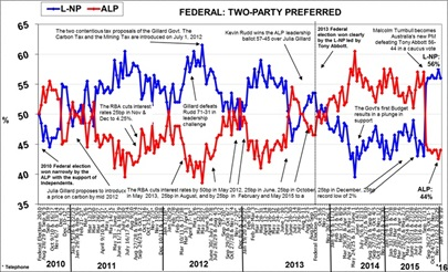 Morgan Poll on Federal Voting Intention - January 11, 2016