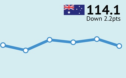 ANZ-Roy Morgan Australian Consumer Confidence Rating - January 12, 2016 - 114.1