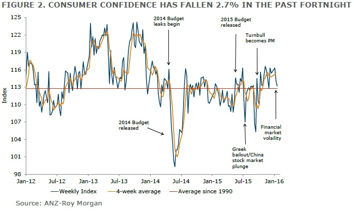 ANZ-Roy Morgan Australian Consumer Confidence Rating - January 16/17, 2016 - 113.2