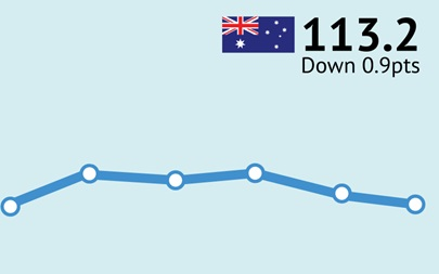 ANZ-Roy Morgan Australian Consumer Confidence - January 16/17, 2016 - 113.2