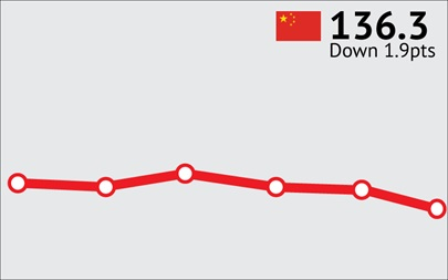 ANZ-Roy Morgan Chinese Consumer Confidence Rating - January 2016 - 136.3