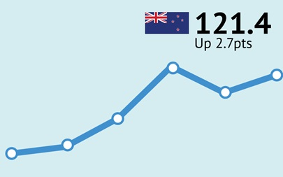 ANZ-Roy Morgan New Zealand Consumer Confidence Rating - January 2016 - 121.4