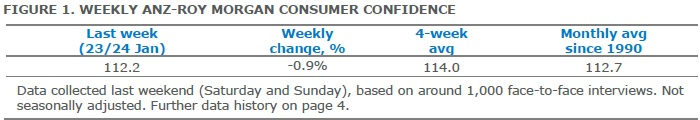 ANZ-Roy Morgan Australian Consumer Confidence Rating - January 27, 2016 - 112.2
