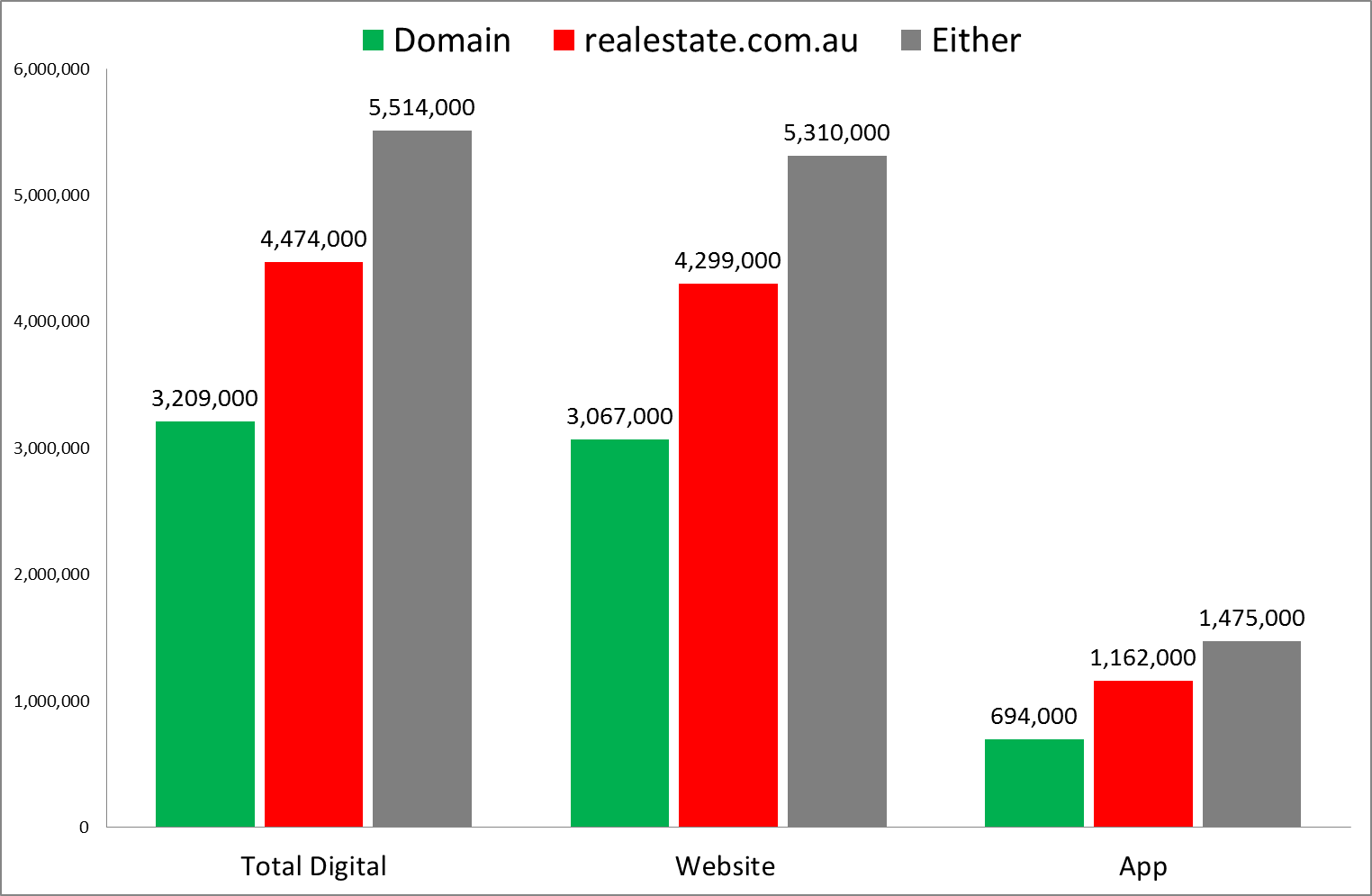 realestate com au still leads with 4 5m visitors vs 3 2m for domain