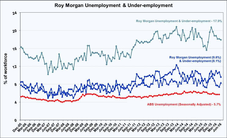 Roy Morgan Under-employment - June 2016 - 17.9%