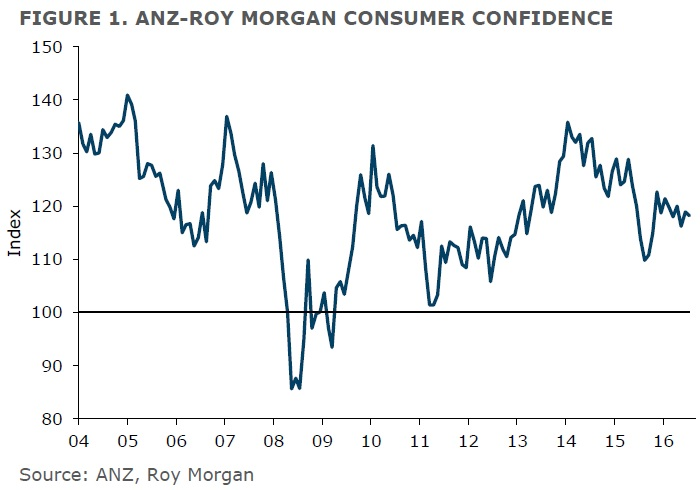 ANZ-Roy Morgan New Zealand Consumer Confidence Rating - July 2016 - 118.2
