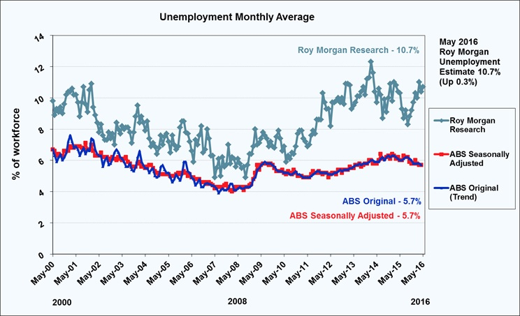 Roy Morgan Monthly Unemployment - May 2016 - 10.7%