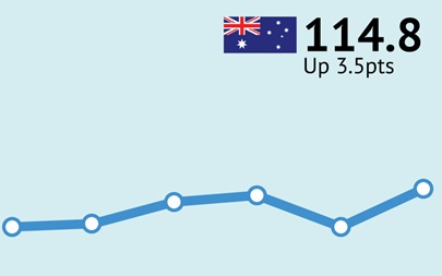 ANZ-Roy Morgan Australian Consumer Confidence Rating - March 5/6, 2016 - 114.8