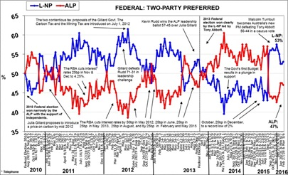 Morgan Poll on Federal Voting Intention - February 26/27 & March 5/6, 2016
