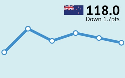ANZ-Roy Morgan New Zealand Consumer Confidence Rating - March 2016 - 118.0