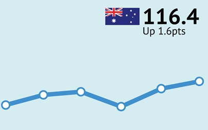 ANZ-Roy Morgan Australian Consumer Confidence Rating - March 15, 2016 - 116.4