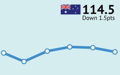 ANZ-Roy Morgan Australian Consumer Confidence Rating - March 30, 2016 - 114.5