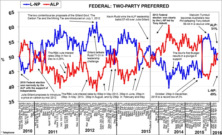 Morgan Poll on Federal Voting Intention - May 2, 2016