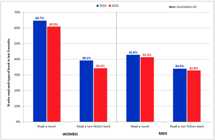women-men-reading