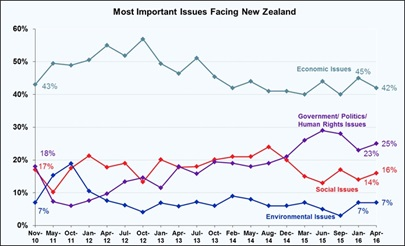 Most Important Problems Facing New Zealand - April 2016
