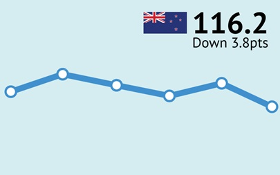ANZ-Roy Morgan New Zealand Consumer Confidence Rating - May 2016 - 116.2