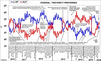 Morgan Poll on Federal Voting Intention - May 30, 2016