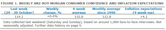 ANZ-Roy Morgan Australian Consumer Confidence - November 1, 2016 - 114.1