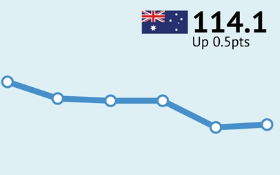 ANZ-Roy Morgan Australian Consumer Confidence Rating - November 1, 2016 - 114.1