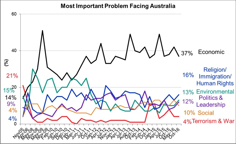 Most Important Problems Facing Australia - October 2016