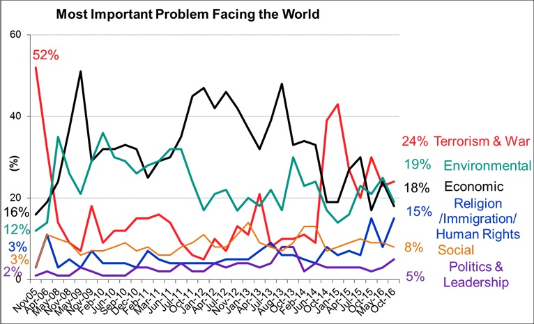 Most Important Problems Facing the World - October 2016