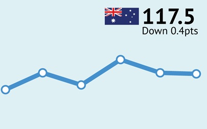 ANZ-Roy Morgan Australian Consumer Confidence Rating - October 11, 2016 - 117.5