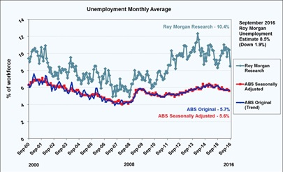 Roy Morgan Unemployment estimate - September 2016 - 8.5%
