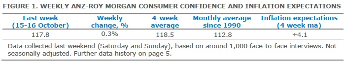 ANZ-Roy Morgan Australian Consumer Confidence Rating - October 18, 2016 - 117.8