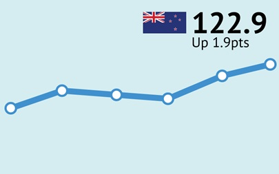 ANZ-Roy Morgan New Zealand Consumer Confidence Rating - October 2016