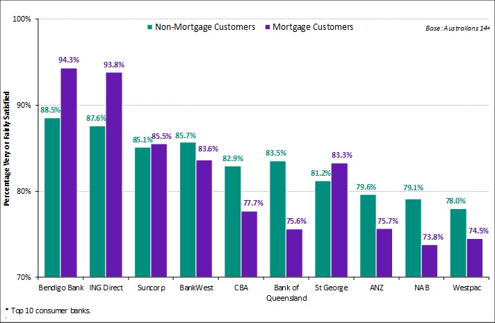 Roy Morgan Satisfaction of Mortgage and Non-Mortgage Customers