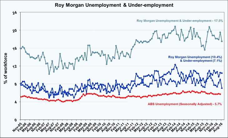 Roy Morgan August Under-employment - 17.5%