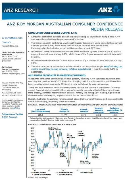 ANZ-Roy Morgan Australian Consumer Confidence Rating - September 27, 2016 - 120.6