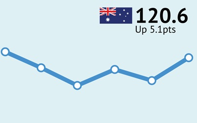 ANZ-Roy Morgan Australian Consumer Confidence - September 27, 2016 - 120.6