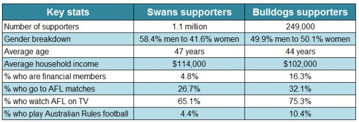 Swans-vs-Bulldogs-supporters1