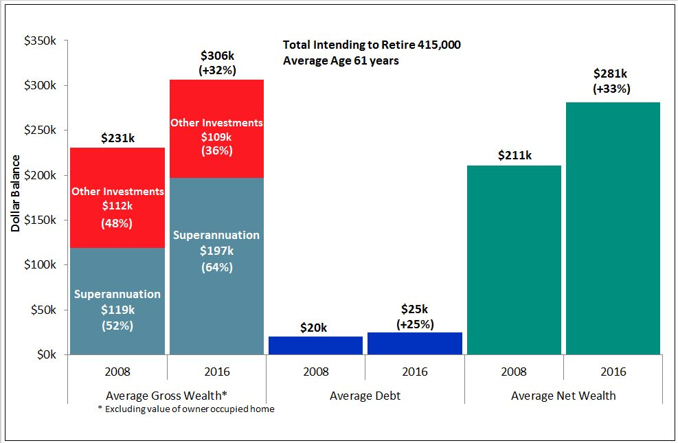 chart1-financial-position-retirees