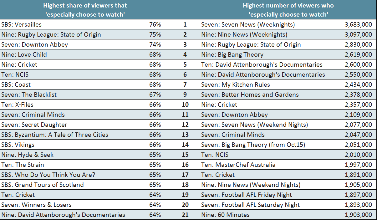 Australia's Top 20 most engaging TV shows - Roy Morgan Research
