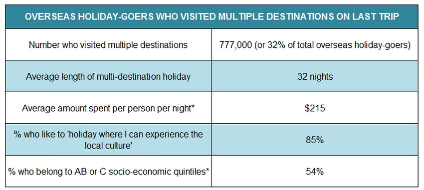 multi-destination-overseas-traveller-table