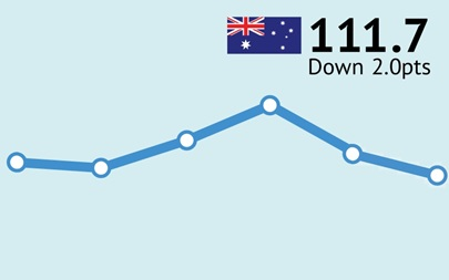 ANZ-Roy Morgan Australian Consumer Confidence Rating - August 15, 2017 - 111.7