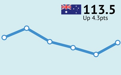 ANZ-Roy Morgan Australian Consumer Confidence - August 29, 2017 - 113.5