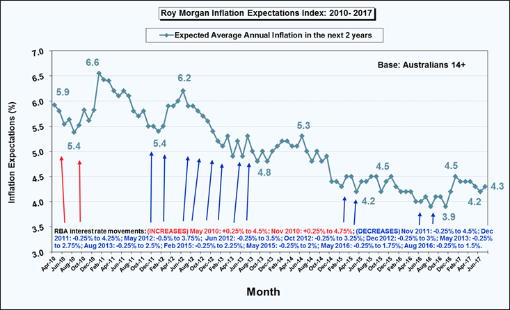 Roy Morgan Inflation Expectations Index - July 2017 - 4.3%